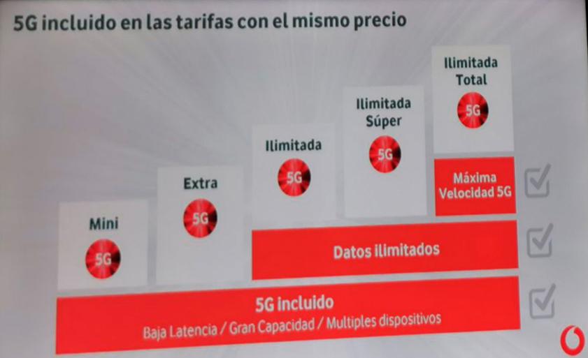 El 5G llega a Zaragoza con Vodafone